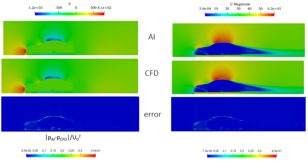 Neural networks for vehicle aerodynamic flow prediction