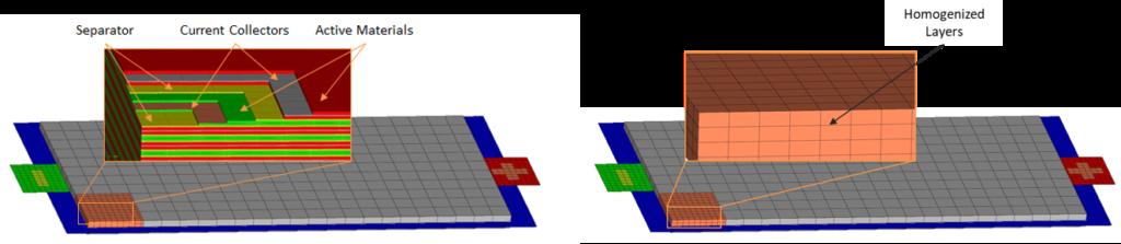 macro scale